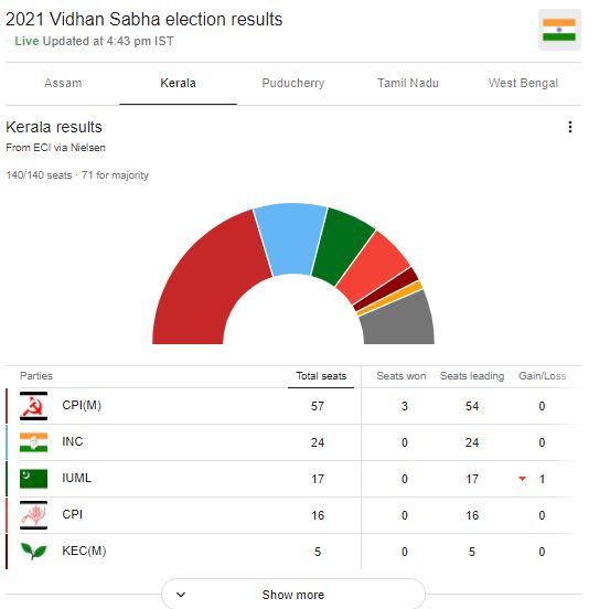 Kerala election Result 2021 : बंगाल में 'दीदी का खेला' कायम, केरल में LDF, असम में BJP की वापसी